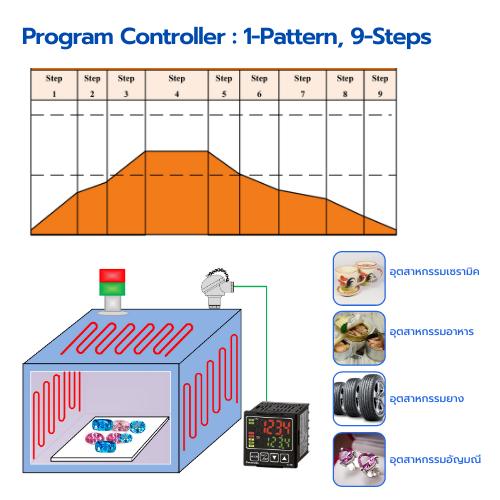 PANASONIC KT4R/ KT8R/ KT9R เครื่องวัด-ควบคุมอุณหภูมิและค่าทางกระบวนการ